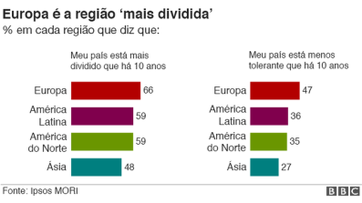 Dividido Europa