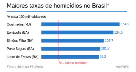 UOL Homicídios 1