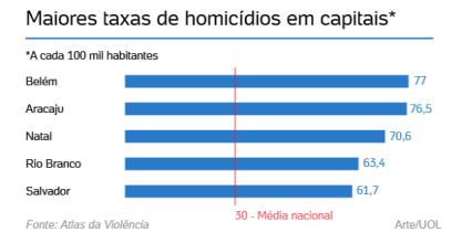 UOL Homicídios 2